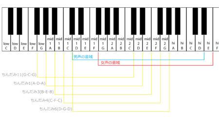 【沖縄民謡】女性のキーが高くて歌いづらい、のは本当?